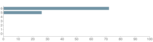 Chart?cht=bhs&chs=500x140&chbh=10&chco=6f92a3&chxt=x,y&chd=t:72,26,0,0,0,0,0&chm=t+72%,333333,0,0,10 t+26%,333333,0,1,10 t+0%,333333,0,2,10 t+0%,333333,0,3,10 t+0%,333333,0,4,10 t+0%,333333,0,5,10 t+0%,333333,0,6,10&chxl=1: other indian hawaiian asian hispanic black white